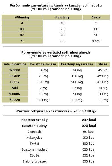 Marrons - Kasztany wartości odżywcze